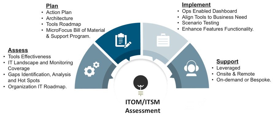 IIS ITOM/ITSM Assessment Services