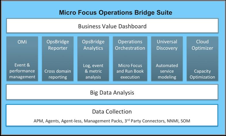 Micro Focus Operations Bridge Suite